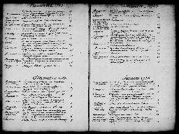 Liste chronologique des actes pour la période du 1er janvier au 31 décembre 1728